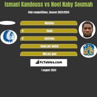 Ismael Kandouss vs Noel Naby Soumah h2h player stats
