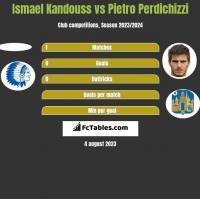 Ismael Kandouss vs Pietro Perdichizzi h2h player stats