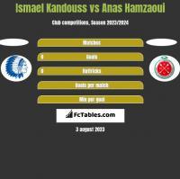 Ismael Kandouss vs Anas Hamzaoui h2h player stats