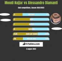 Moudi Najjar vs Alessandro Diamanti h2h player stats