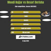Moudi Najjar vs Besart Berisha h2h player stats