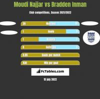 Moudi Najjar vs Bradden Inman h2h player stats