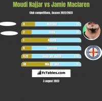 Moudi Najjar vs Jamie Maclaren h2h player stats