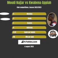 Moudi Najjar vs Kwabena Appiah h2h player stats