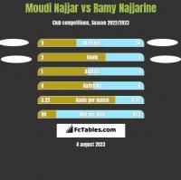 Moudi Najjar vs Ramy Najjarine h2h player stats