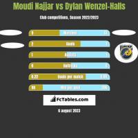 Moudi Najjar vs Dylan Wenzel-Halls h2h player stats