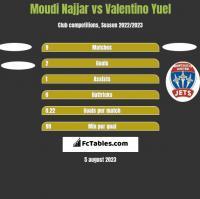 Moudi Najjar vs Valentino Yuel h2h player stats