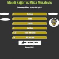Moudi Najjar vs Mirza Muratovic h2h player stats