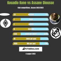 Kouadio Kone vs Assane Diousse h2h player stats