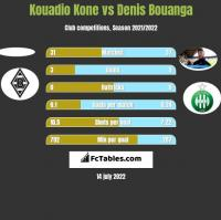 Kouadio Kone vs Denis Bouanga h2h player stats