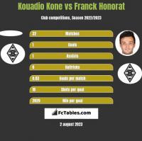 Kouadio Kone vs Franck Honorat h2h player stats