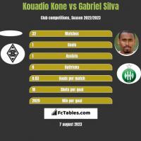 Kouadio Kone vs Gabriel Silva h2h player stats