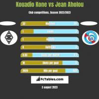 Kouadio Kone vs Jean Aholou h2h player stats
