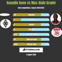 Kouadio Kone vs Max-Alain Gradel h2h player stats