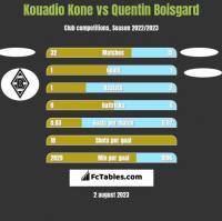 Kouadio Kone vs Quentin Boisgard h2h player stats