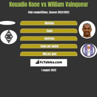Kouadio Kone vs William Vainqueur h2h player stats