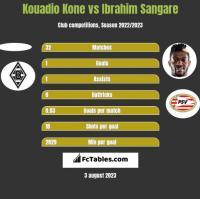 Kouadio Kone vs Ibrahim Sangare h2h player stats