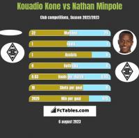 Kouadio Kone vs Nathan Minpole h2h player stats