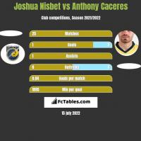 Joshua Nisbet vs Anthony Caceres h2h player stats