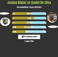 Joshua Nisbet vs Daniel De Silva h2h player stats