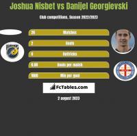 Joshua Nisbet vs Danijel Georgievski h2h player stats
