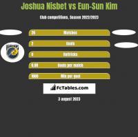 Joshua Nisbet vs Eun-Sun Kim h2h player stats