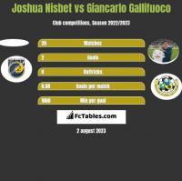 Joshua Nisbet vs Giancarlo Gallifuoco h2h player stats