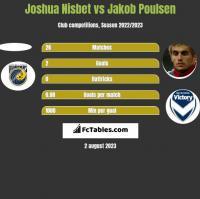 Joshua Nisbet vs Jakob Poulsen h2h player stats