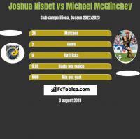 Joshua Nisbet vs Michael McGlinchey h2h player stats