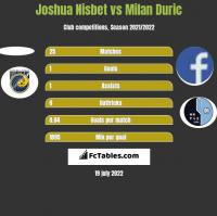 Joshua Nisbet vs Milan Duric h2h player stats