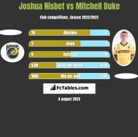 Joshua Nisbet vs Mitchell Duke h2h player stats