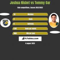 Joshua Nisbet vs Tommy Oar h2h player stats