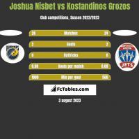 Joshua Nisbet vs Kostandinos Grozos h2h player stats