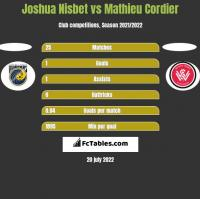 Joshua Nisbet vs Mathieu Cordier h2h player stats