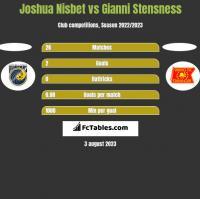 Joshua Nisbet vs Gianni Stensness h2h player stats