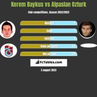 Kerem Baykus vs Alpaslan Ozturk h2h player stats