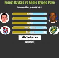 Kerem Baykus vs Andre Biyogo Poko h2h player stats