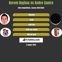 Kerem Baykus vs Andre Castro h2h player stats