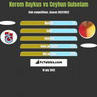 Kerem Baykus vs Ceyhun Gulselam h2h player stats