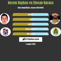 Kerem Baykus vs Efecan Karaca h2h player stats