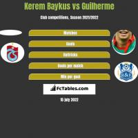 Kerem Baykus vs Guilherme h2h player stats