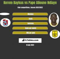Kerem Baykus vs Pape Alioune Ndiaye h2h player stats