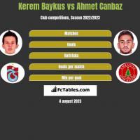 Kerem Baykus vs Ahmet Canbaz h2h player stats