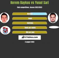 Kerem Baykus vs Yusuf Sari h2h player stats