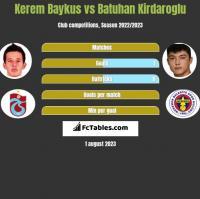 Kerem Baykus vs Batuhan Kirdaroglu h2h player stats