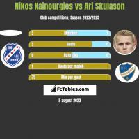 Nikos Kainourgios vs Ari Skulason h2h player stats