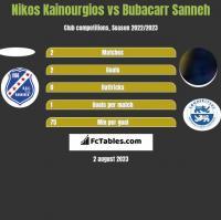 Nikos Kainourgios vs Bubacarr Sanneh h2h player stats