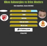 Nikos Kainourgios vs Dries Wouters h2h player stats