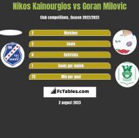 Nikos Kainourgios vs Goran Milovic h2h player stats
