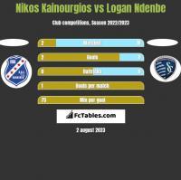 Nikos Kainourgios vs Logan Ndenbe h2h player stats